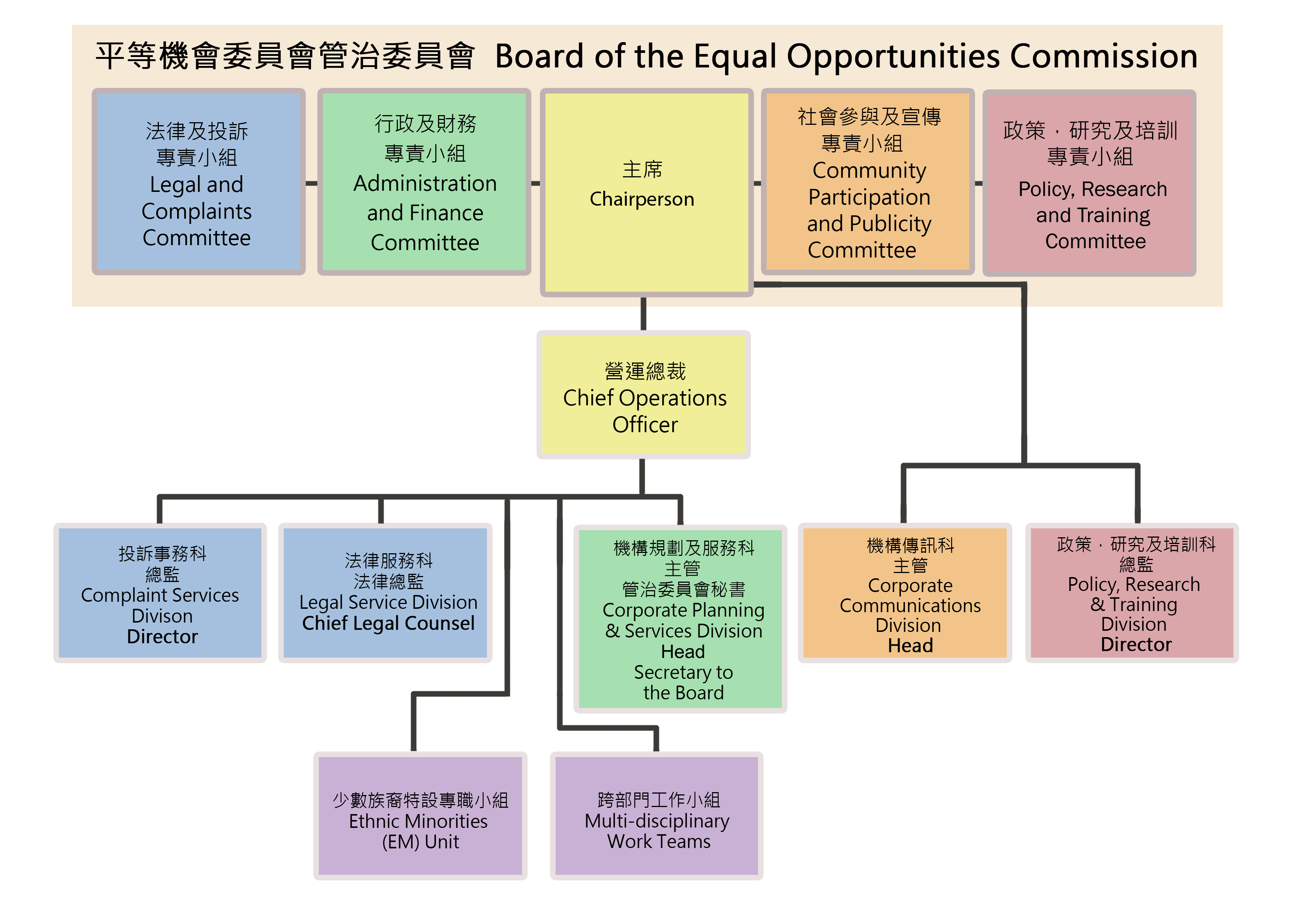 managing an equal opportunity organization Equal employment opportunity management directive eeo md - 110 effective date: november 9, 1999 to the heads of federal agencies 1 subject.