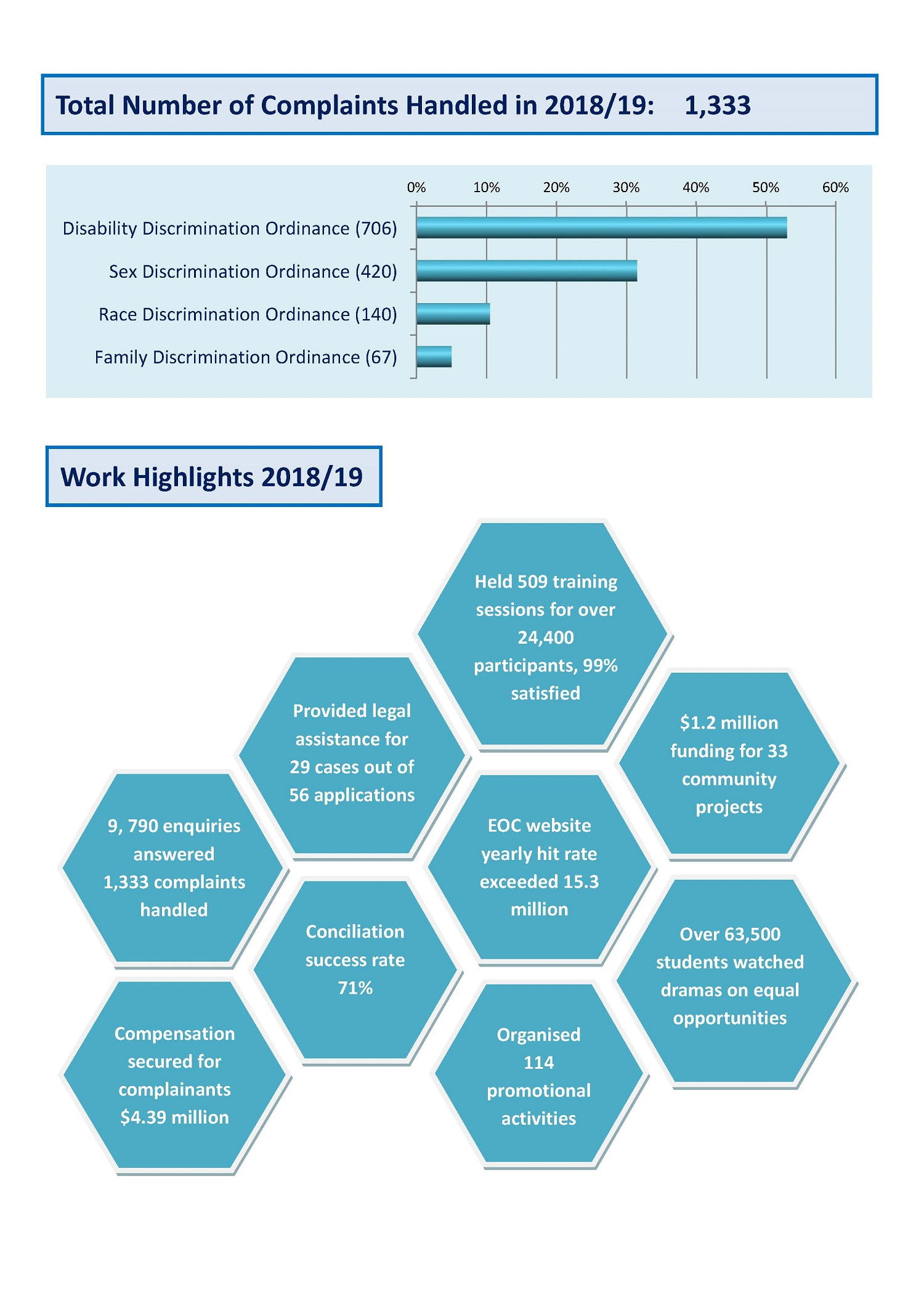 Work Highlights 2018/19 Page 2