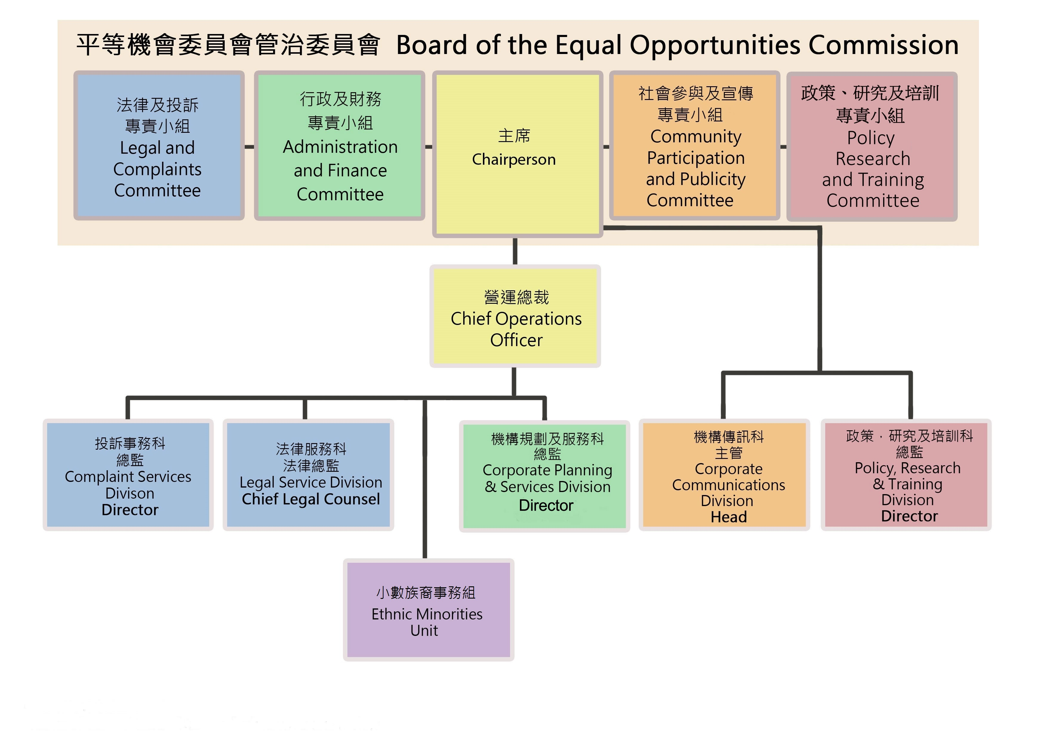 Organisational Structure of the Equal Opportunities Commission